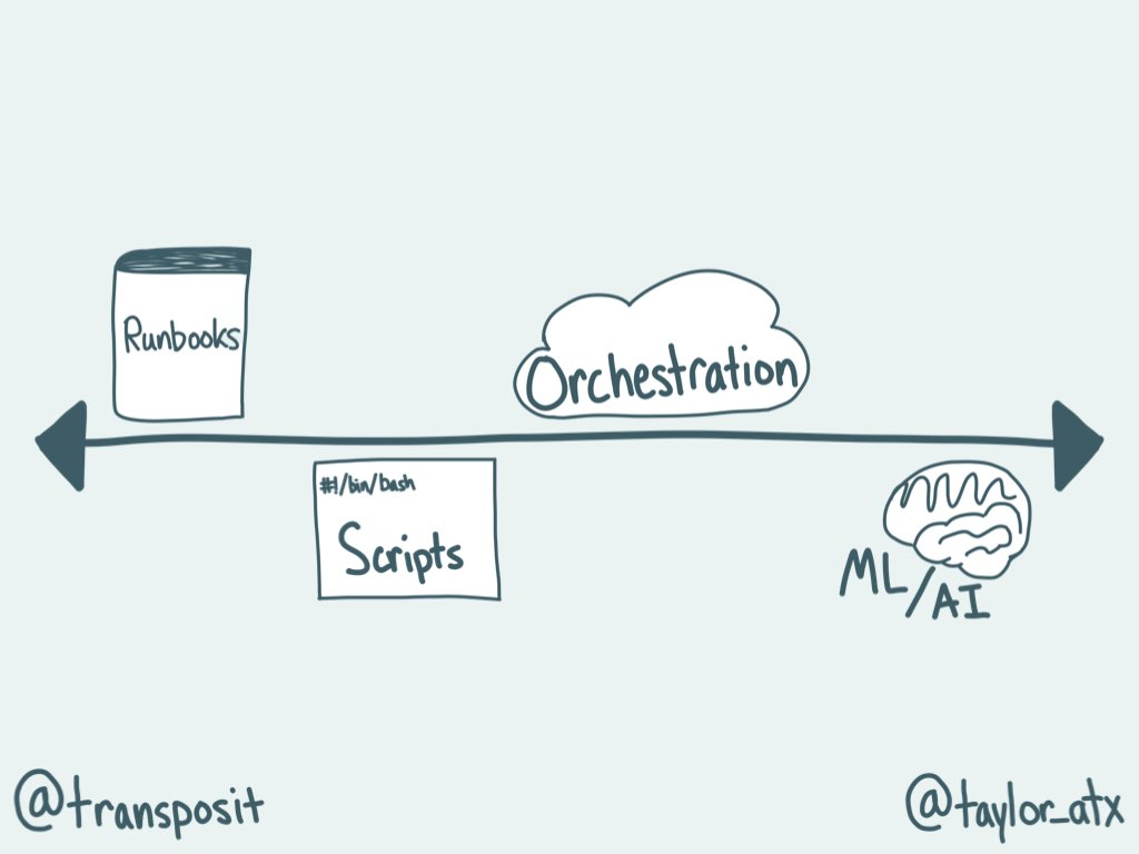 Image showing the spectrum from runbooks to scripts to orchestration to ML/AI