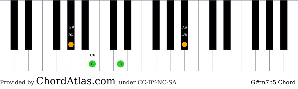 Piano chord chart for the G sharp minor seventh flat five chord (G#m7b5). The notes G#, B, D and A# are highlighted.