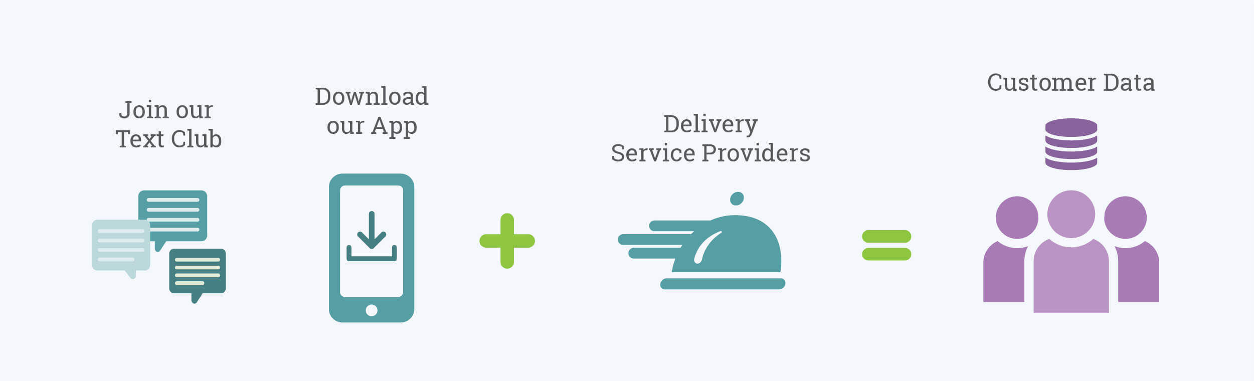 Converting Third Party Customers to First Party Customers