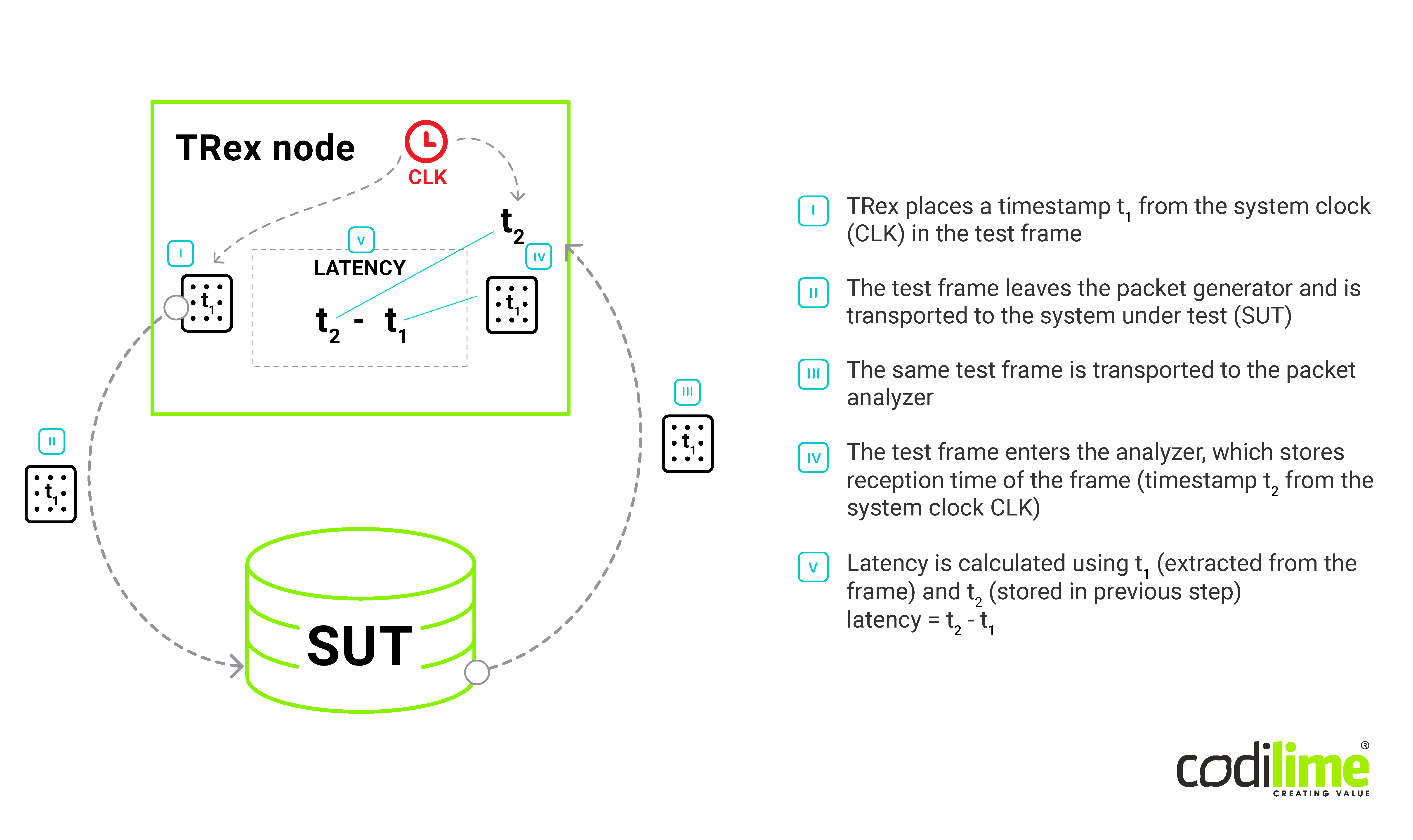 Loopback scenario with the same clock for generator and analyzer