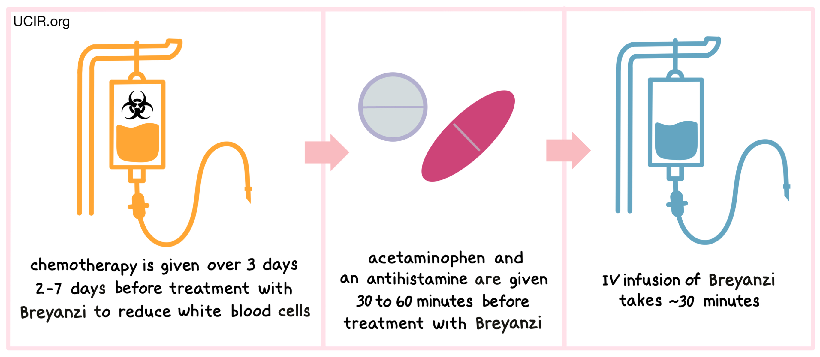 Illustration showing how Breyanzi is administered