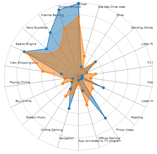 Making the d3 js radar chart look a bit better | Visual Cinnamon