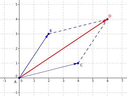 Součet vektorů \left[2, 3\right] + \left[4, 1\right]