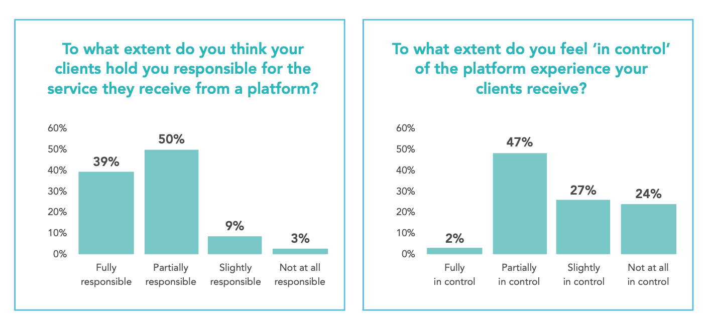 Only 2% of firms feel fully in control of the platform experience, but nearly 90% believe their clients hold them responsible for it