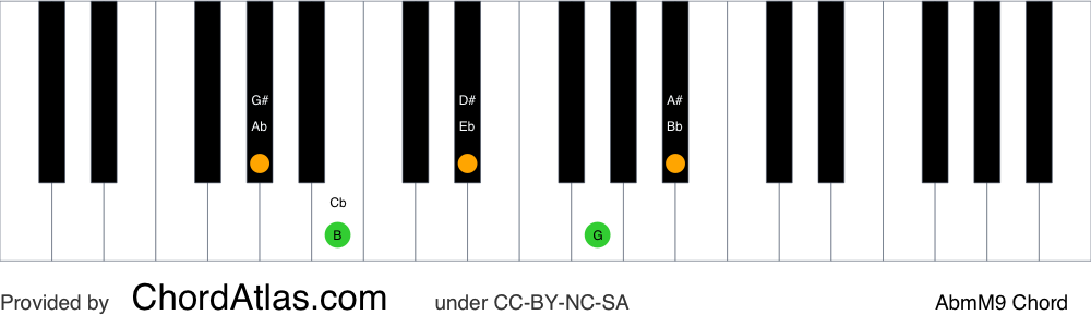 Piano chord chart for the A flat minor/major ninth chord (AbmM9). The notes Ab, Cb, Eb, G and Bb are highlighted.