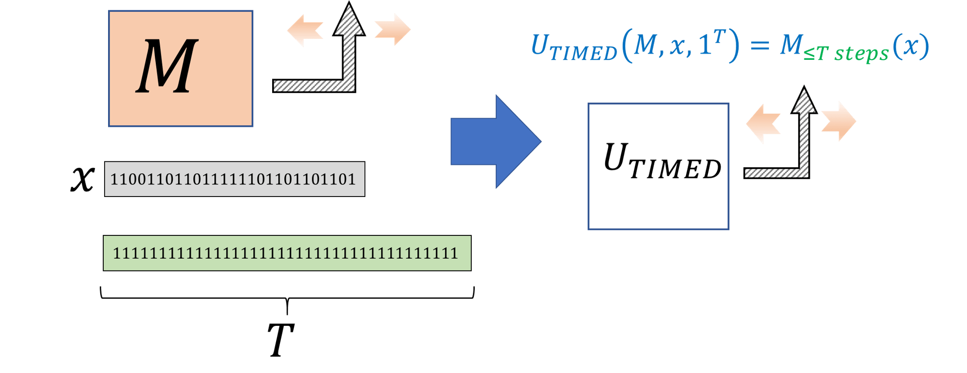 ??: The timed universal Turing Machine takes as input a Turing machine M, an input x, and a time bound T, and outputs M(x) if M halts within at most T steps. states that there is such a machine that runs in time polynomial in T.