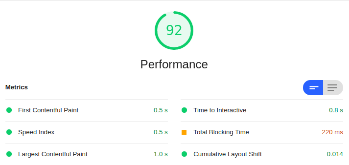 Lighthouse performance score before service worker