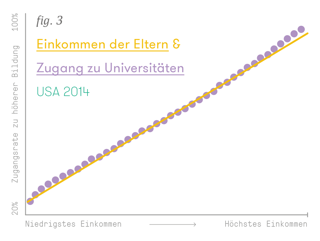 Einkommen der Eltern & Zugang zu Universitäten, USA 2014