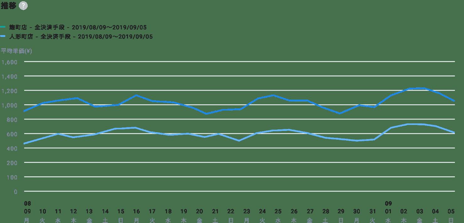 売上指標(売上額、平均単価等)の推移