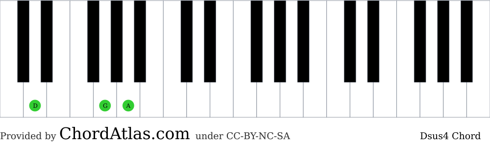 Piano chord chart for the D suspended fourth chord (Dsus4). The notes D, G and A are highlighted.