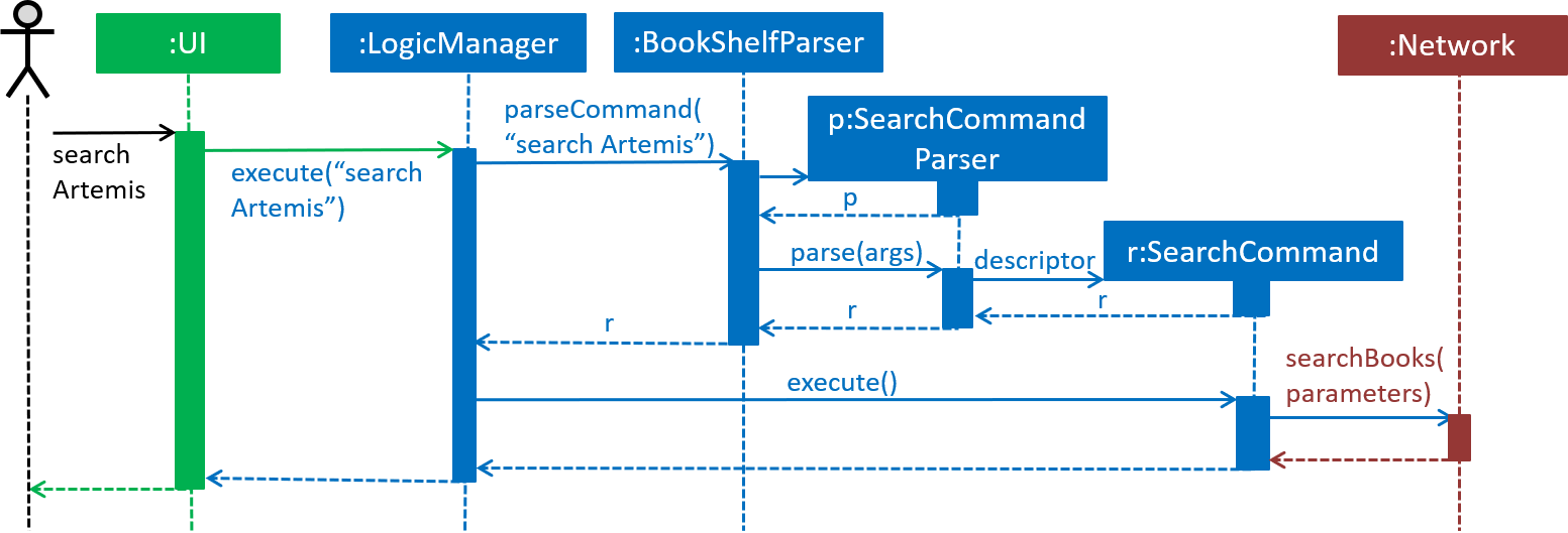 SearchCommandSequenceDiagram