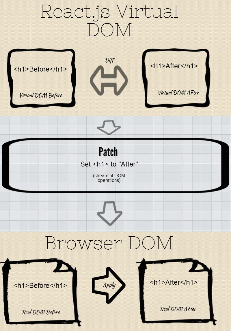 Diagrama mostrando o funcionamento do Virtual DOM no ReactJS