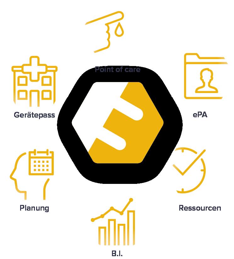 Anwendungsbereiche für die Compliance API