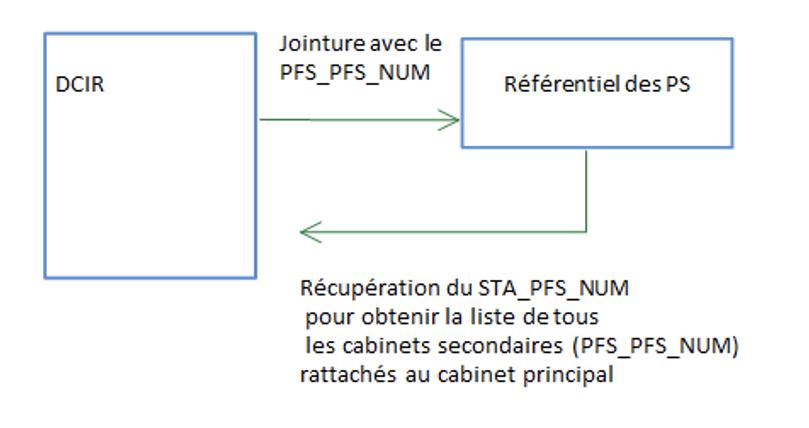 schéma jointure DCIR/ Référentiel PS