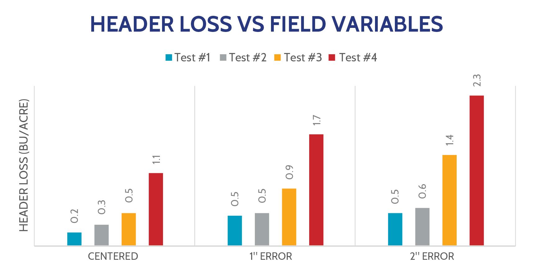 Table 2: Header loss vs field variables Harvested moisture ranged from 24% in Test #1 to 17% in Test #4.