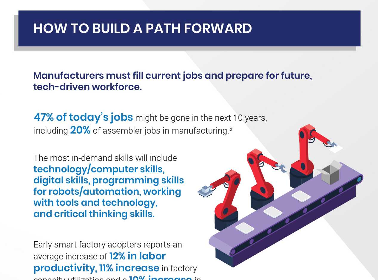 Accruent - Resources - Infographics - How to Close the Skill Gap in Your Manufacturing Business - Hero
