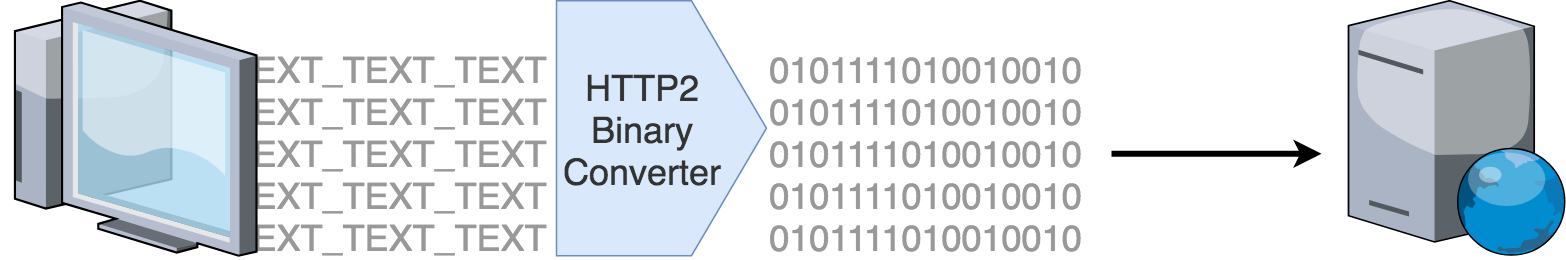 HTTP/2 - The Reasons, The Features And The Node js Support | PerimeterX