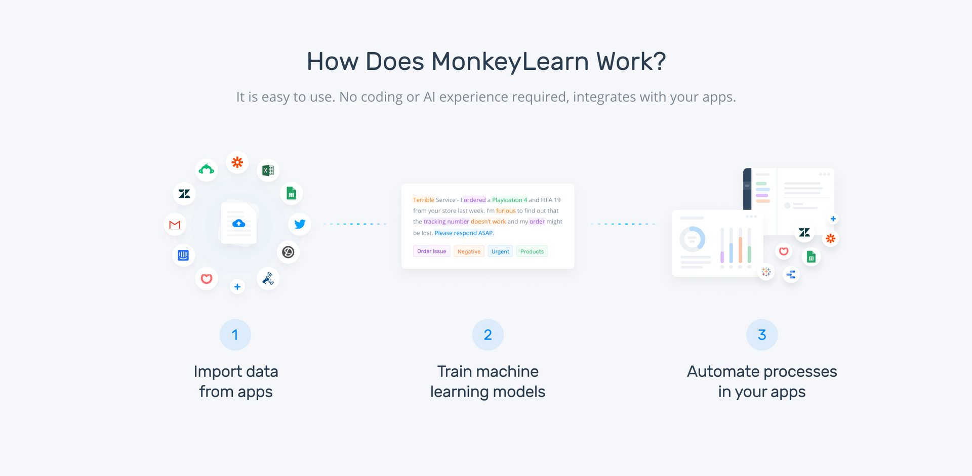 How MonkeyLearn works in three steps. Import data, train your sentiment analysis model, and automate your processes