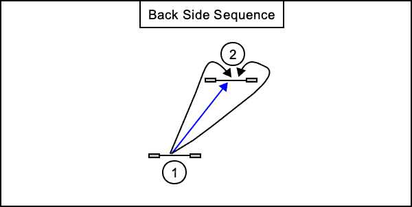Back Side Jump Sequence