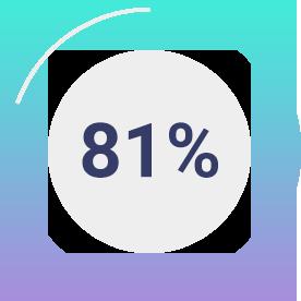 81 Percent