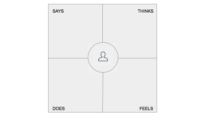 An empathy map divided into four quadrants: Says, does, thinks, feels