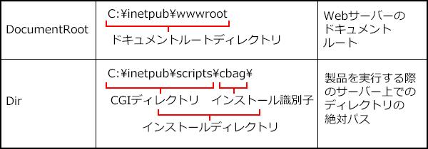 バージョンアップ前に確認する実行環境のイメージ図