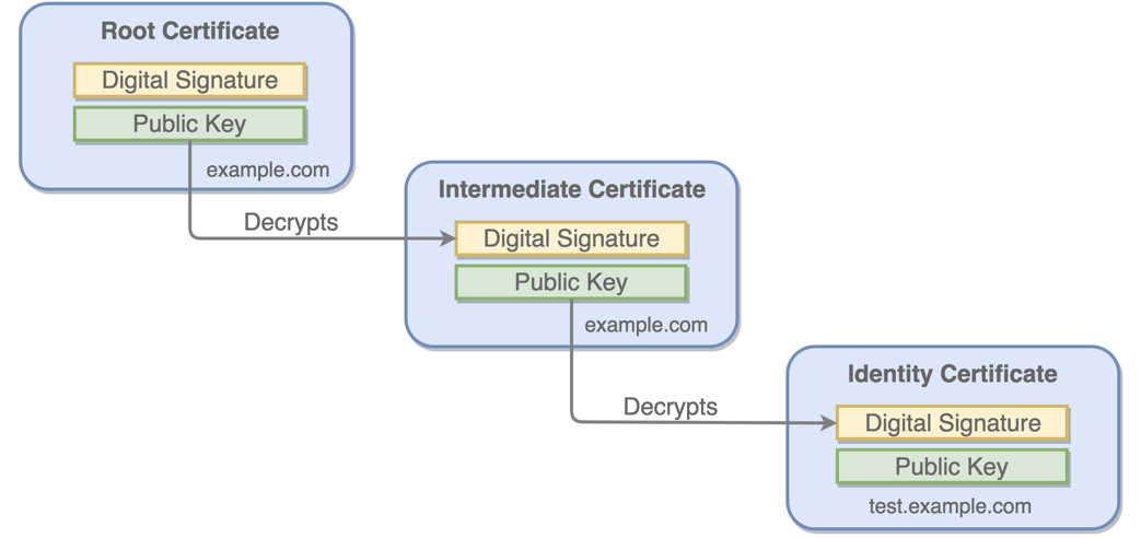 Build Your Own Certificate Authority (CA) | Vault