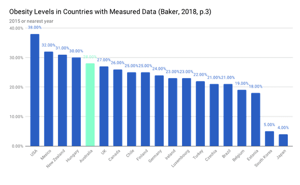Obesity levels by country with mesured data. Order: #1 USA, #2 Mexico, #3 New Zealand, #4 Hungary, #5 Australia.
