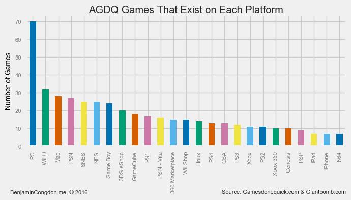 Game platform existence