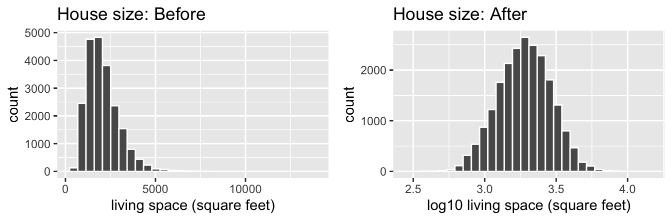 House size before and after log10-transformation.