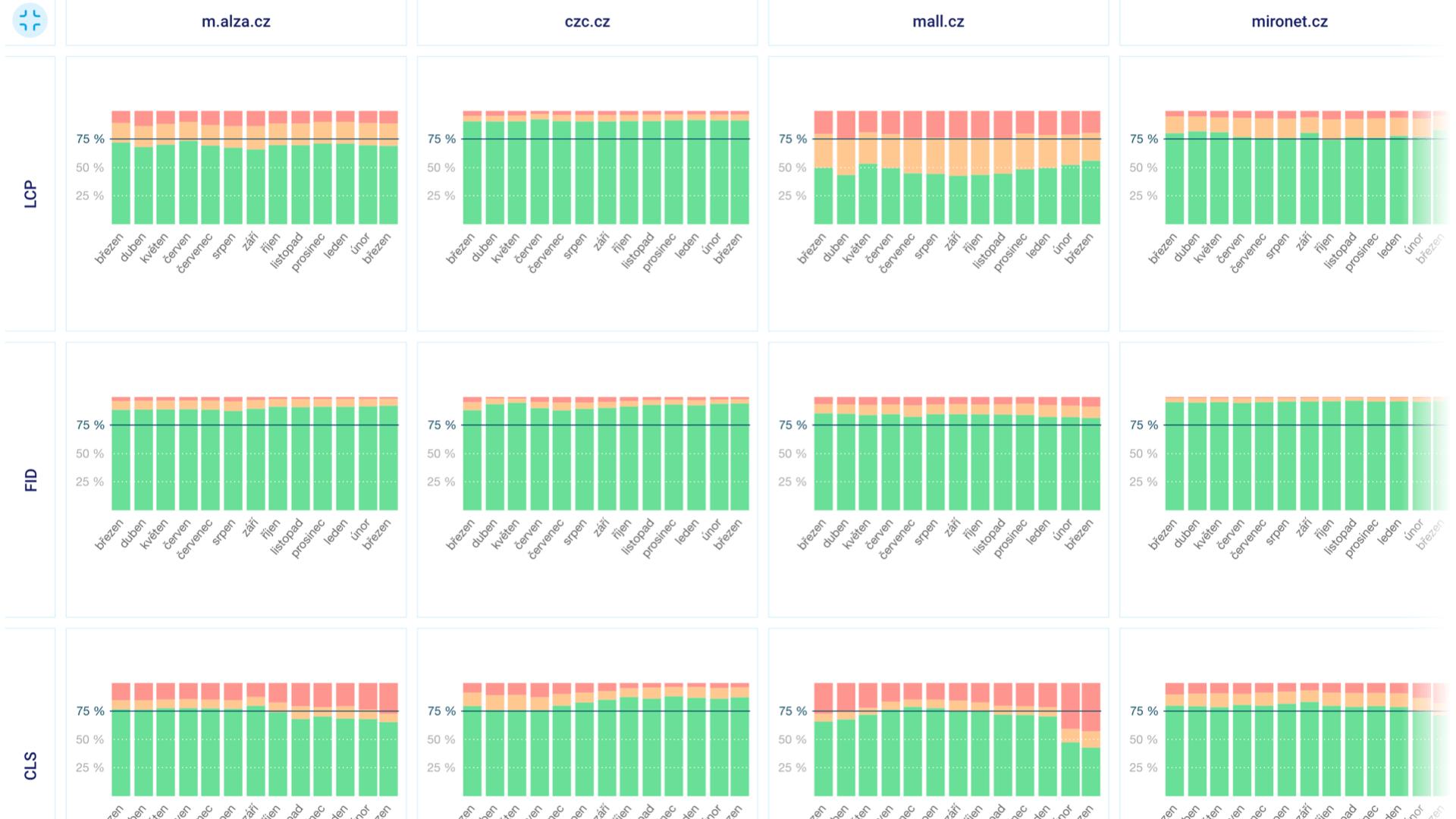 PageSpeed.cz verze 2: Data od uživatelů z Chrome UX Reportu a další změny