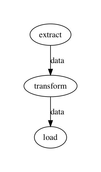 etl flow graph