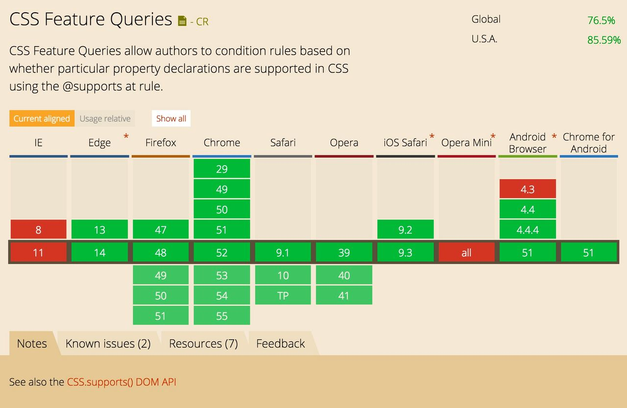 Feature Queries support in browsers looks good