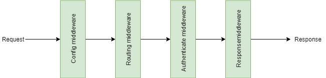 Polavi middleware system