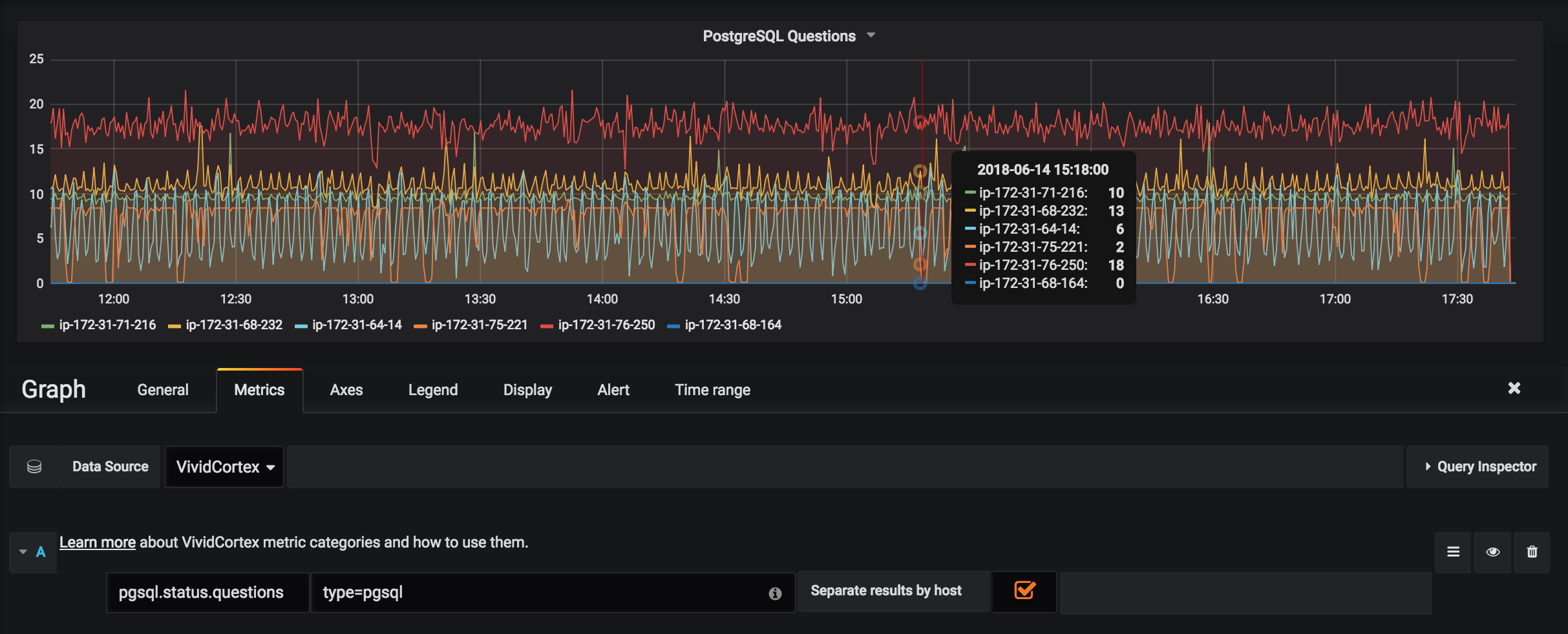 Host Breakdown in Grafana