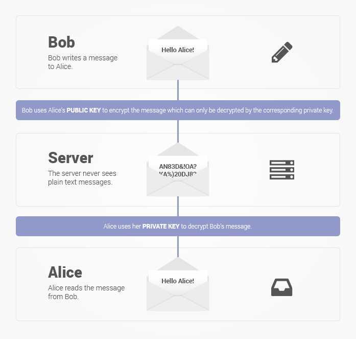 ProtonMail encryption explained
