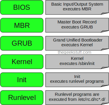 Linux Boot Sequence