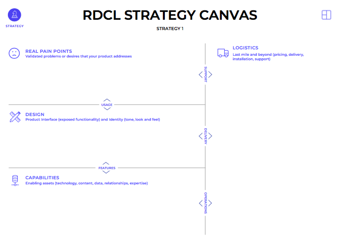 RDCL Strategy
