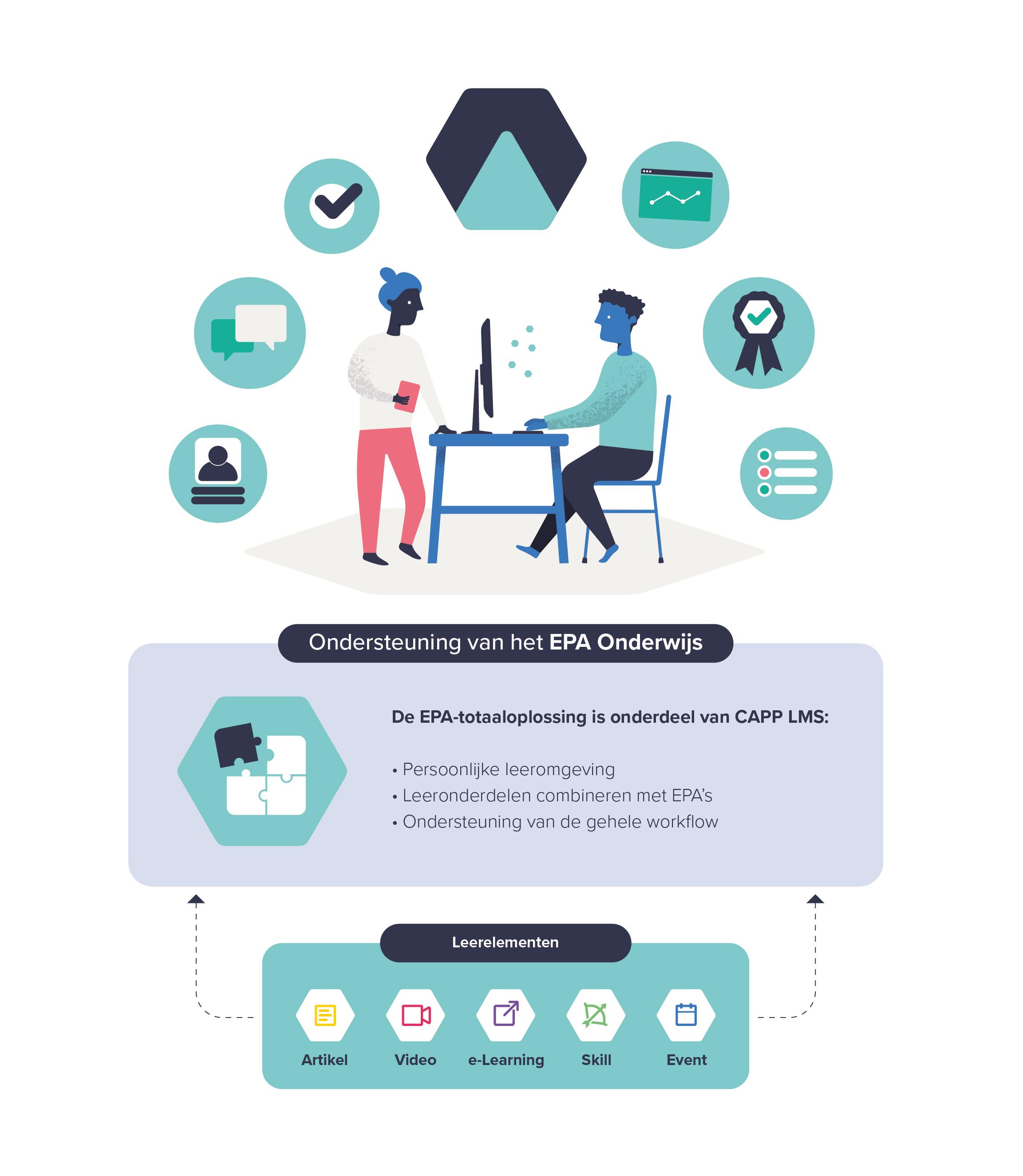 Infographic EPA-onderwijs