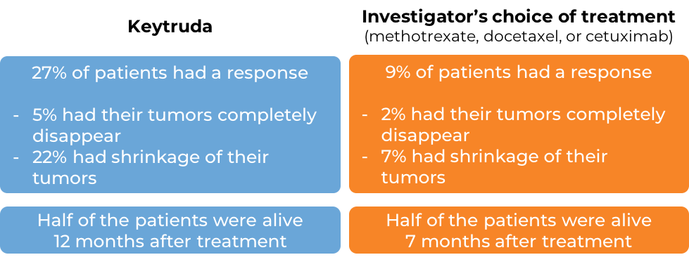 Results after receiving either Keytruda or standard treatment (diagram)