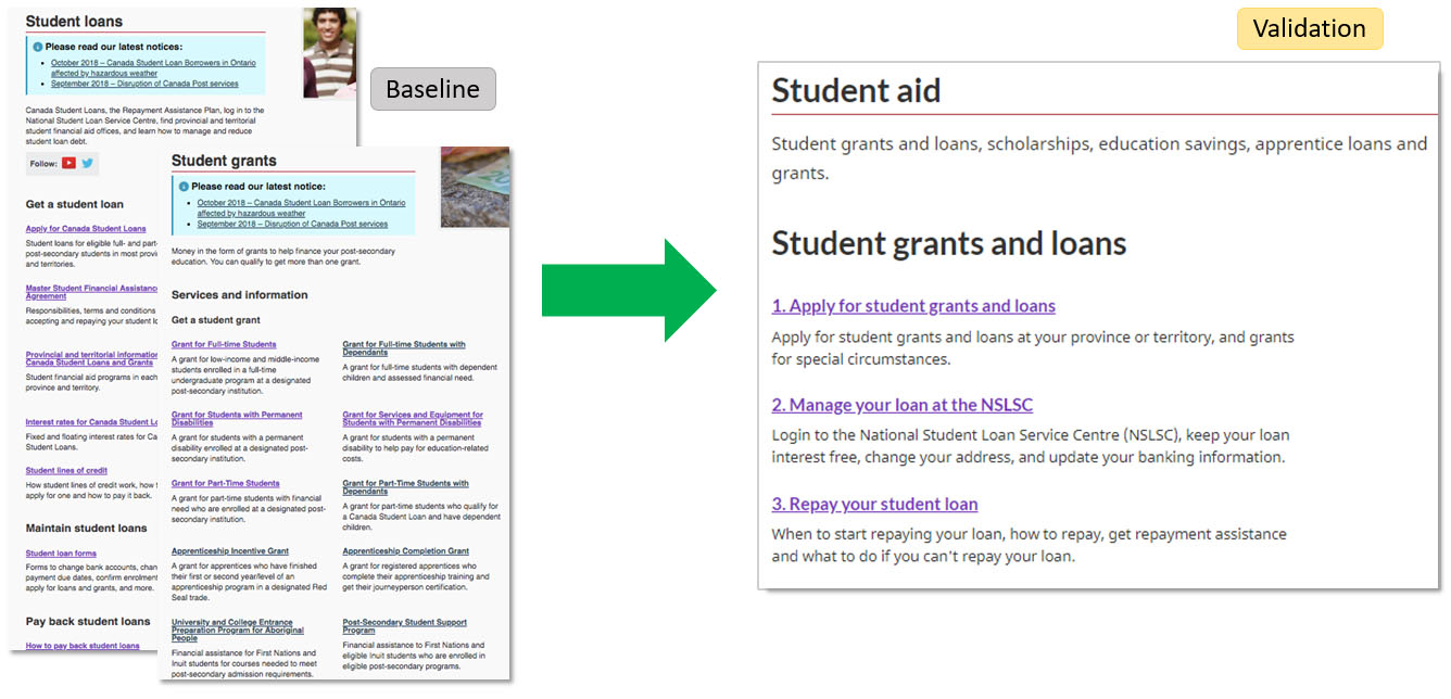 Before and after web page for student loans.