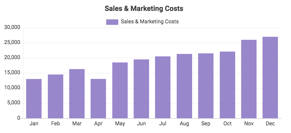 Custom QuickBooks chart showing Sales & Marketing Costs