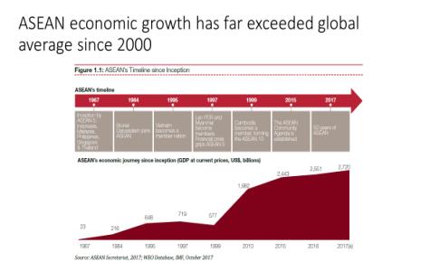 11 Jun. Economic growth in ASEAN