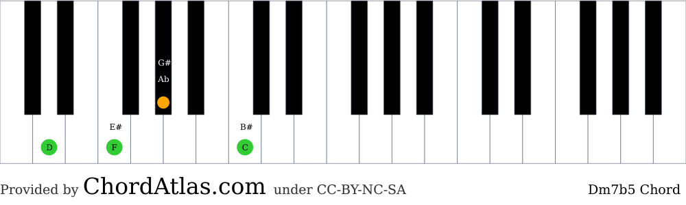 Piano chord chart for the D minor seventh flat five chord (Dm7b5). The notes D, F, Ab and C are highlighted.