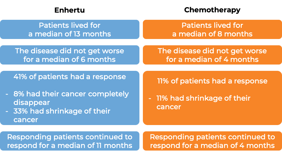 Results after treatment with Enhertu vs chemo (diagram)