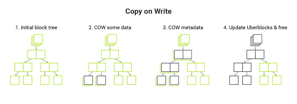ZFS Diagram: Copy on Write - 4 diagrams (Initial block tree, COW some data, COW metadata, Update Uberblocks and free)