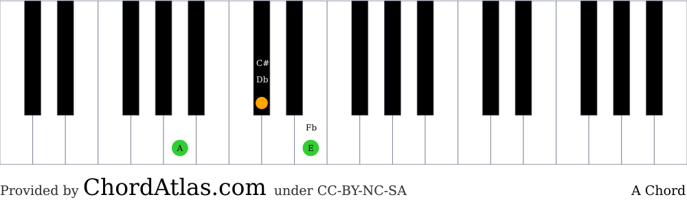 Piano chord chart for the A major chord (A). The notes A, C# and E are highlighted.