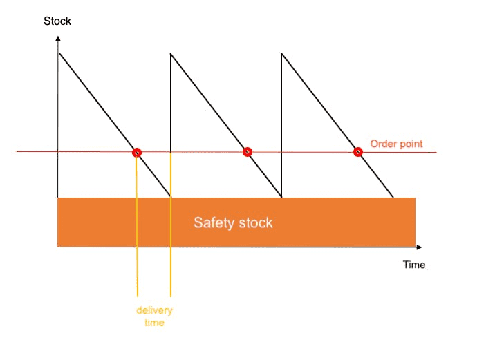Safety stock chart