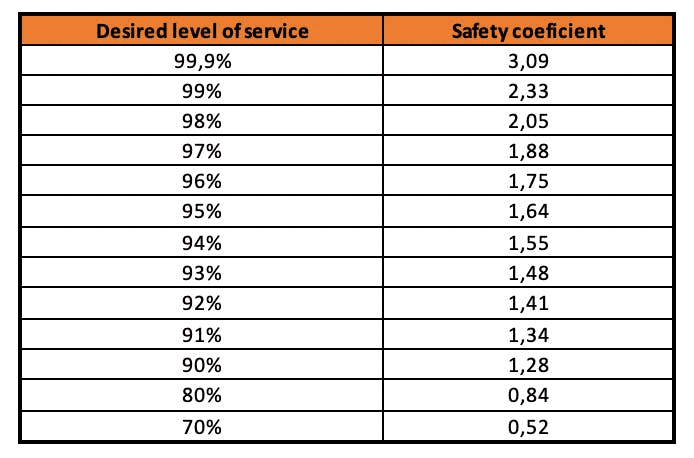 Safety coefficient table