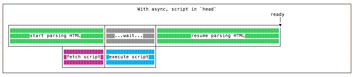 With async